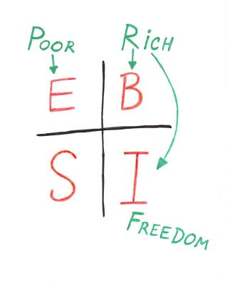 the cash flow quadrant � robert kiyosaki - rich dad poor dad - cash flow  quadrant: rich dad's guide to